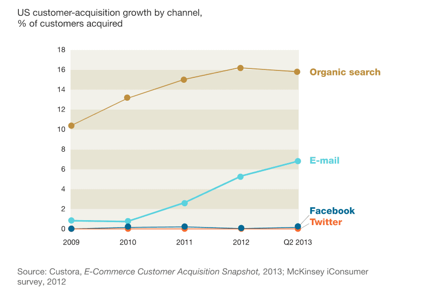 targeted email marketing chart
