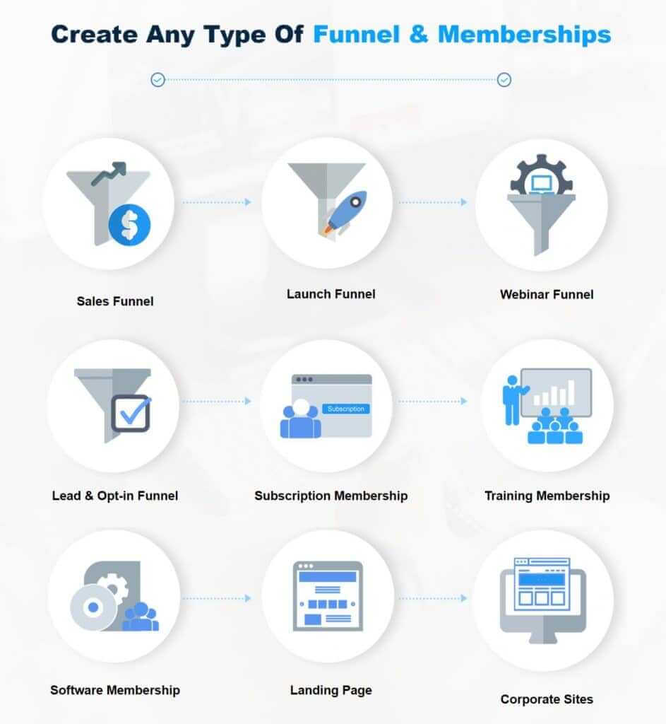 cloudfunnels summery1