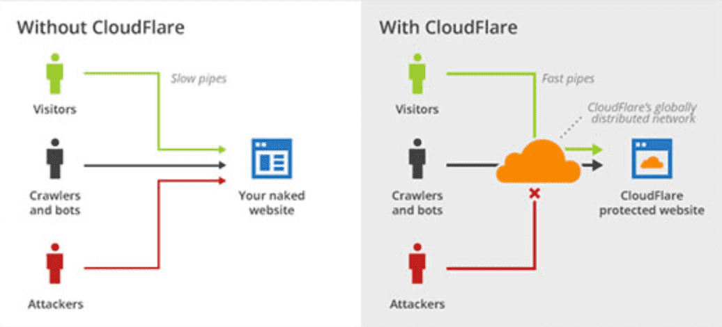 cloudflare website firewell