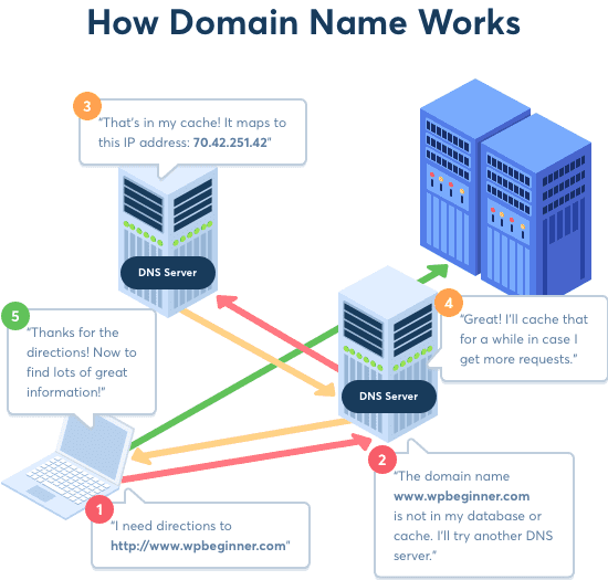 how domain works